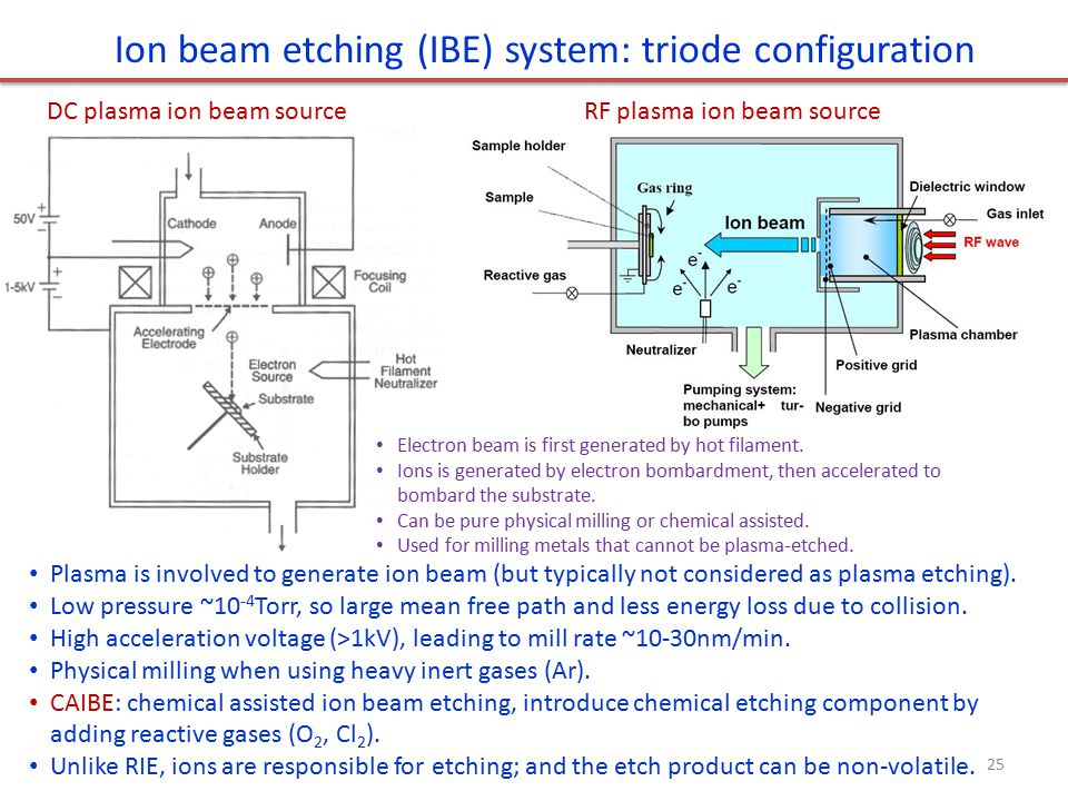 Ion beam etching (IBE) system: triode configuration