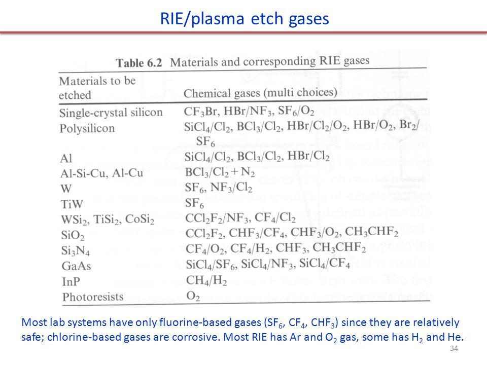 RIE/plasma etch gases
