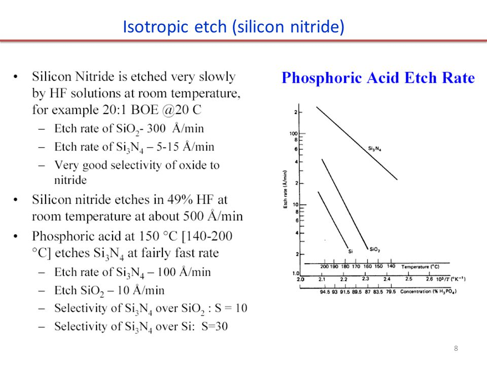 Isotropic etch (silicon nitride)