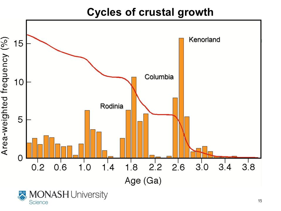 Cycles of crustal growth