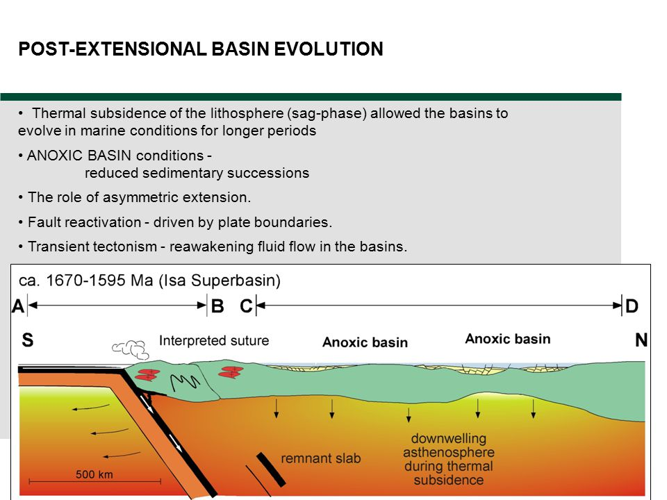 POST-EXTENSIONAL BASIN EVOLUTION