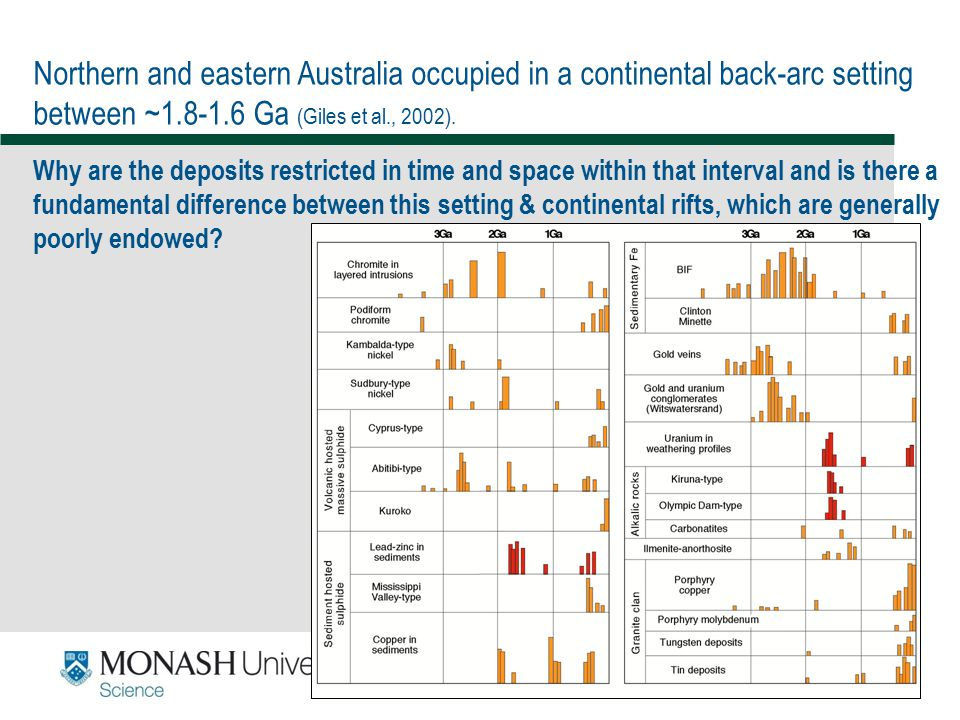 Northern and eastern Australia occupied in a continental back-arc setting between ~1.8-1.6 Ga (Giles et al., 2002).