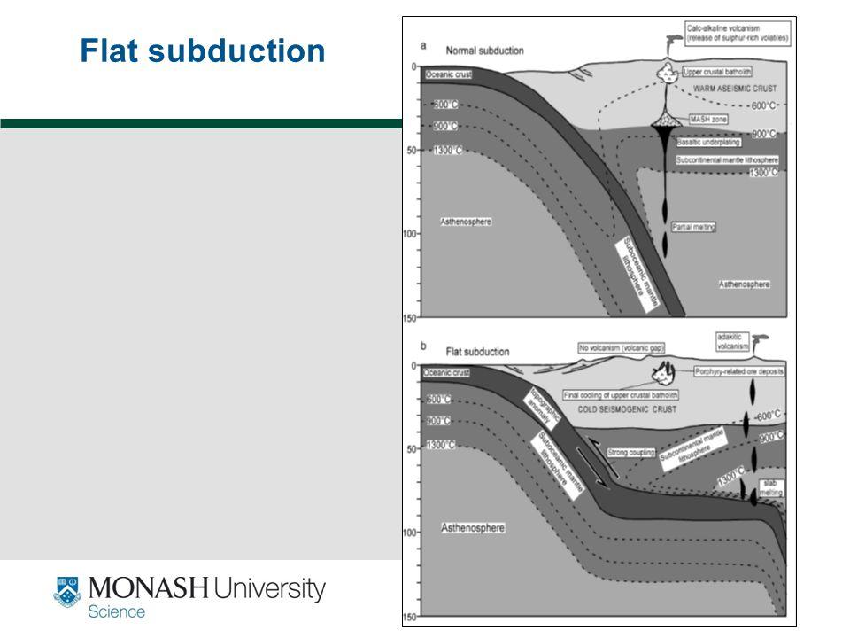 Flat subduction