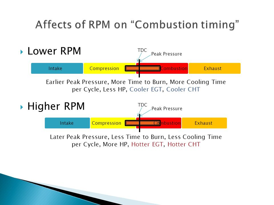Affects of RPM on Combustion timing