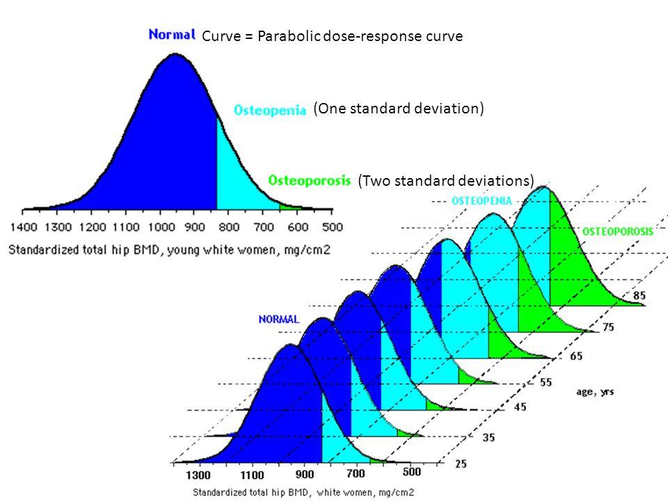 Curve = Parabolic dose-response curve