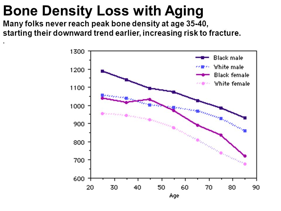 Bone Density Loss with Aging