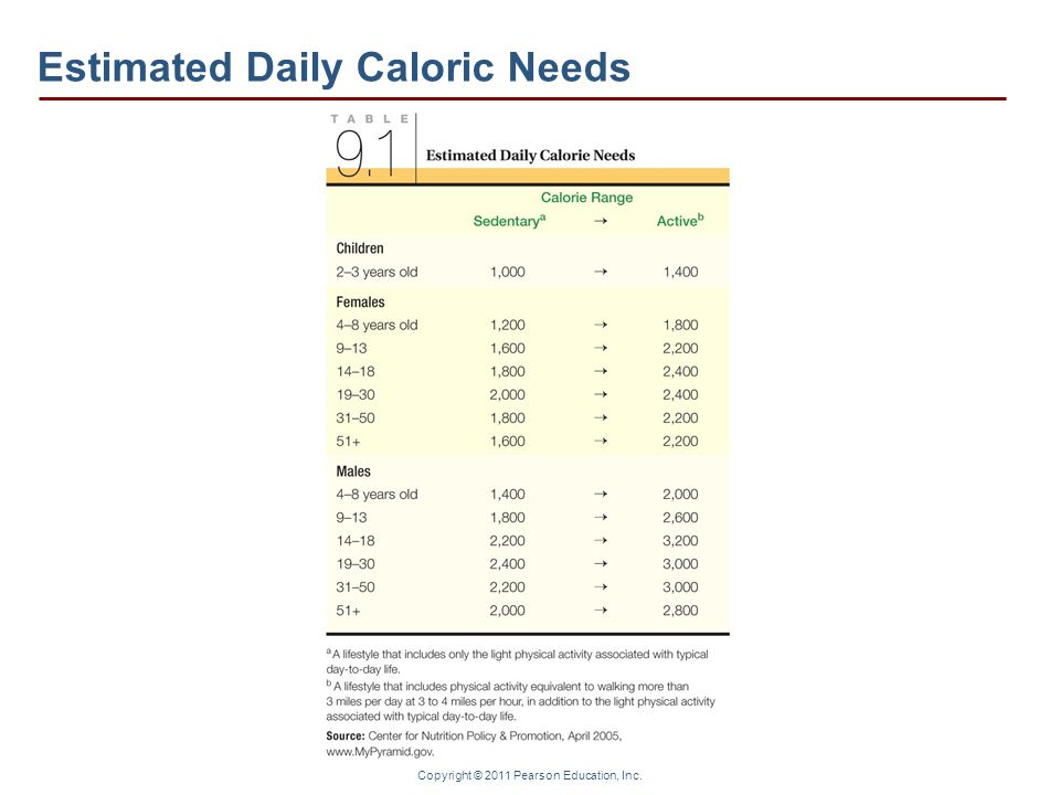 Estimated Daily Caloric Needs