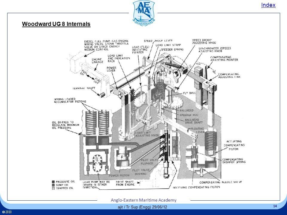 Index Woodward UG 8 Internals ajit / Tr Sup (Engg) 29/06/12