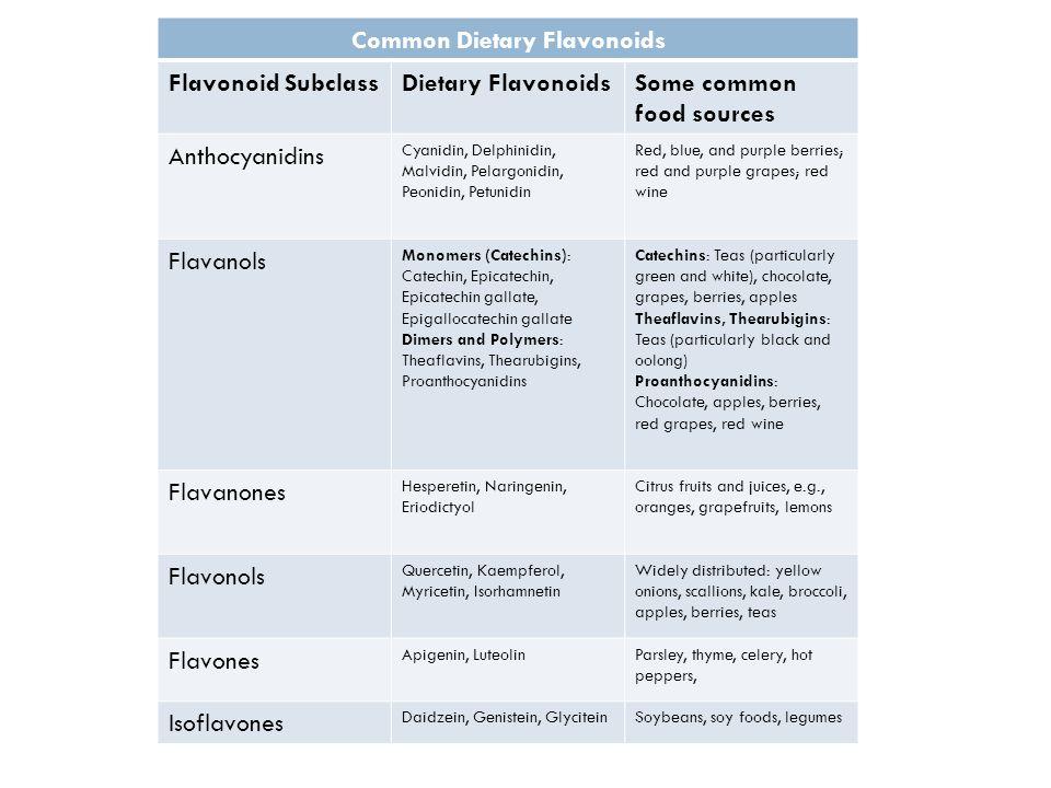 Common Dietary Flavonoids