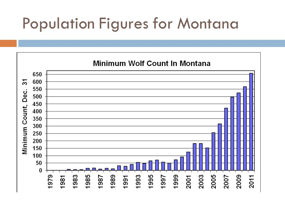 Population Figures for Montana