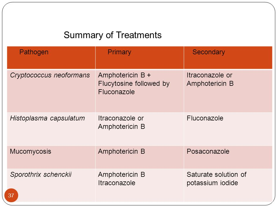 Summary of Treatments Pathogen Primary Secondary