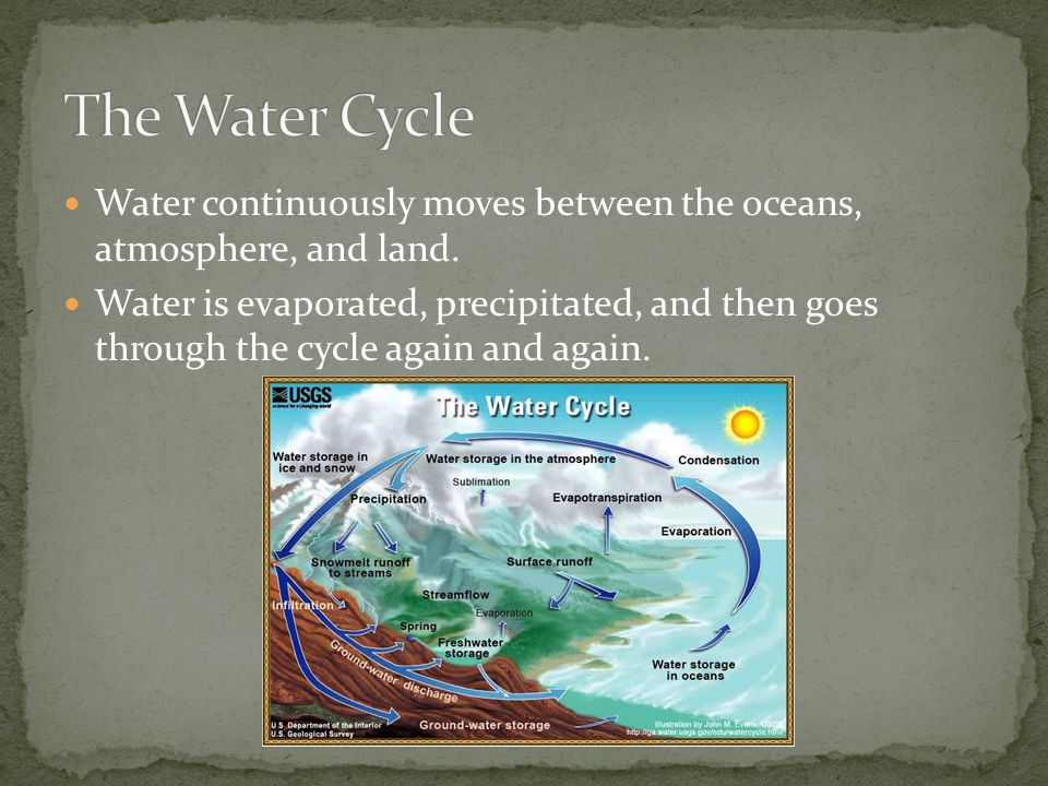 The Water Cycle Water continuously moves between the oceans, atmosphere, and land.