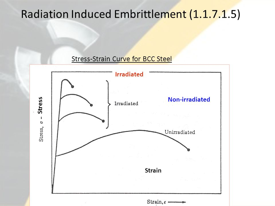 Radiation Induced Embrittlement (1.1.7.1.5)