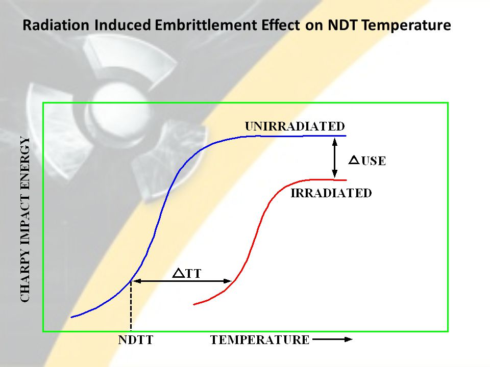 Radiation Induced Embrittlement Effect on NDT Temperature