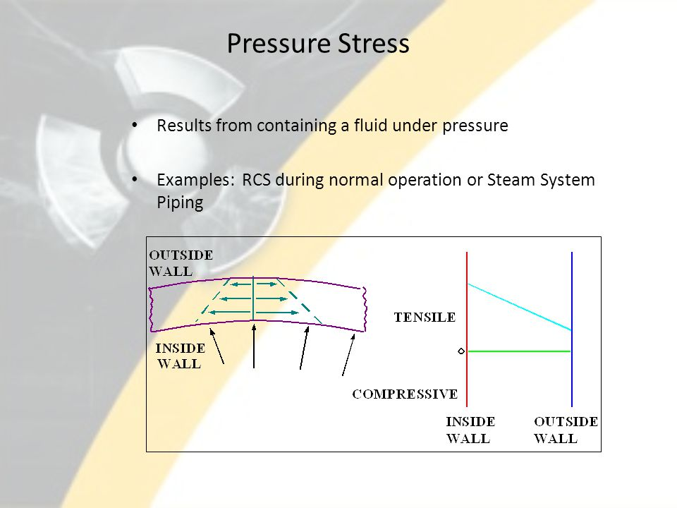 Pressure Stress Results from containing a fluid under pressure