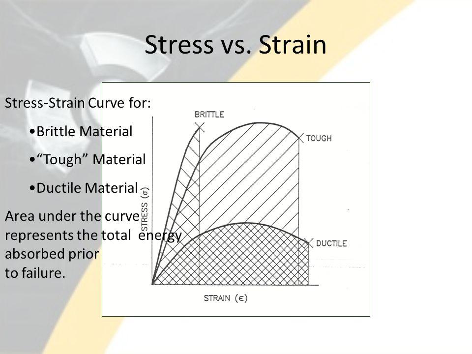 Stress vs. Strain Stress-Strain Curve for: Brittle Material