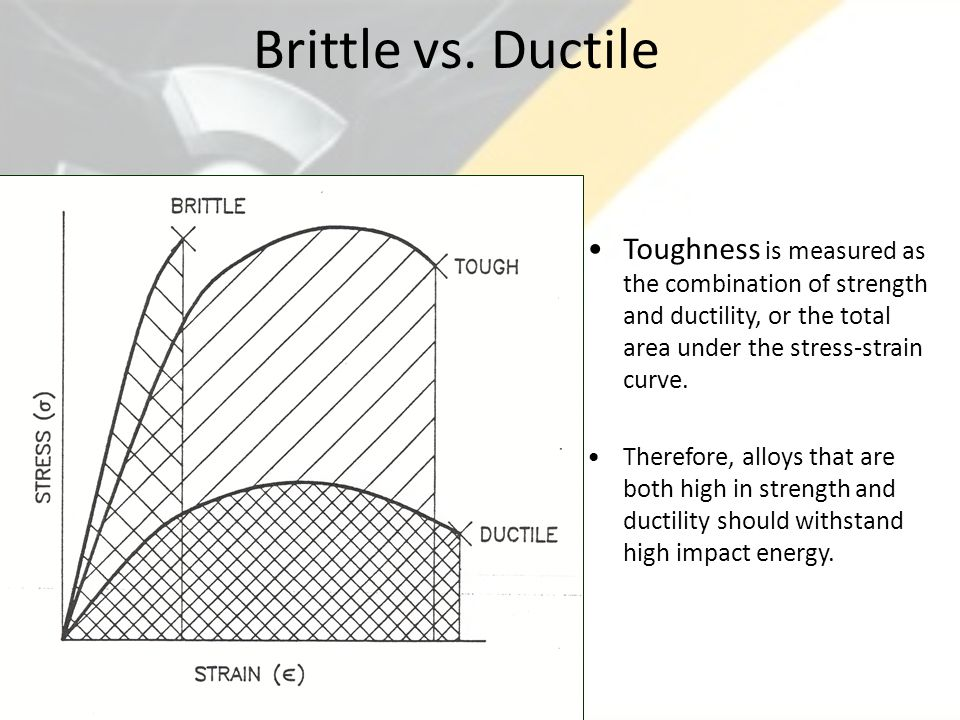 Brittle vs. Ductile Toughness is measured as the combination of strength and ductility, or the total area under the stress-strain curve.