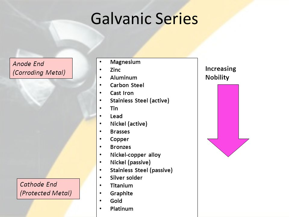 Galvanic Series Anode End (Corroding Metal) Increasing Nobility