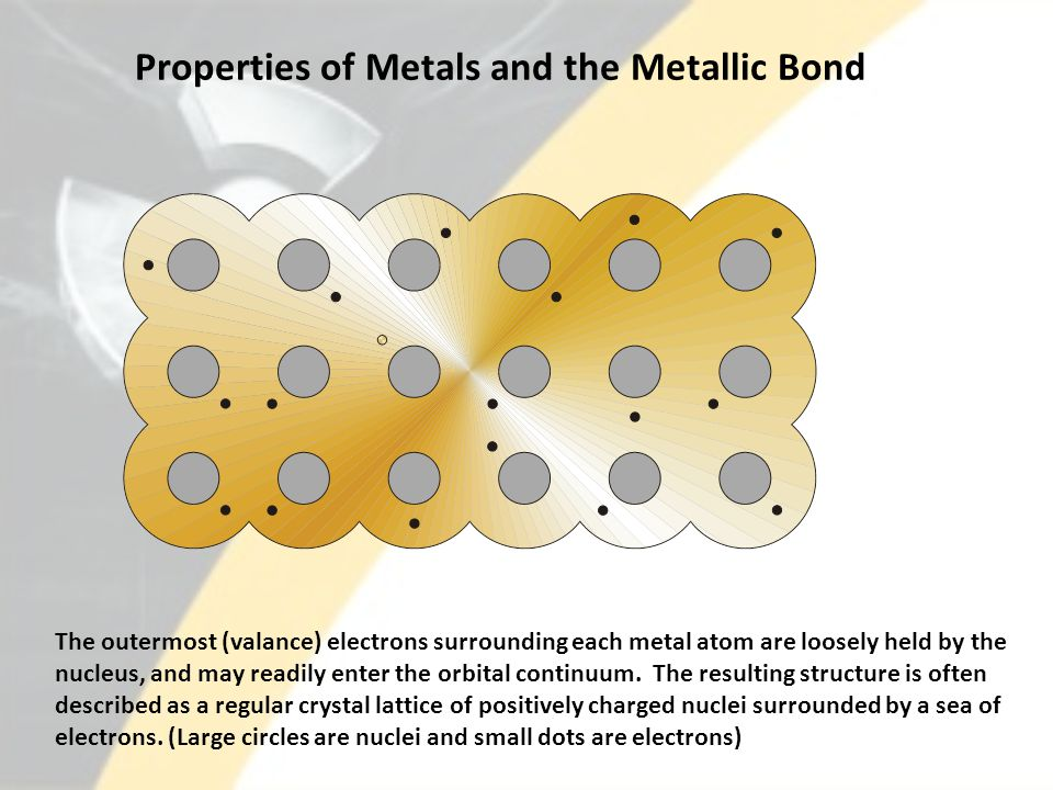 Properties of Metals and the Metallic Bond