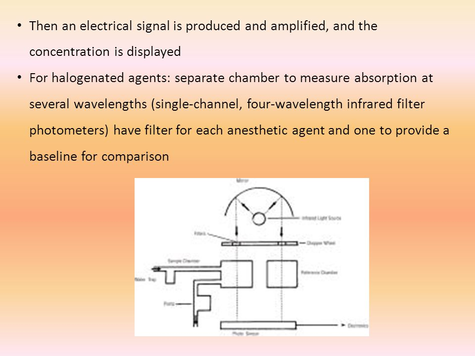 Then an electrical signal is produced and amplified, and the concentration is displayed