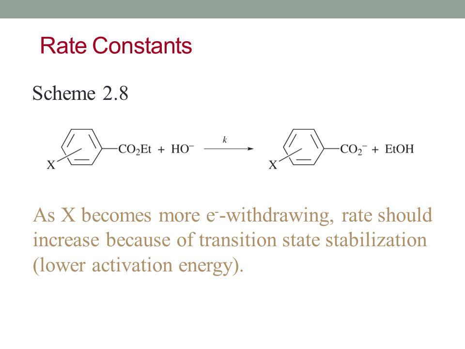 Rate Constants Scheme 2.8.
