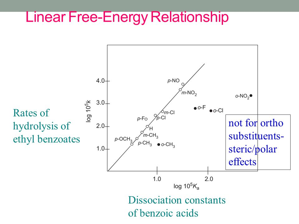 Linear Free-Energy Relationship