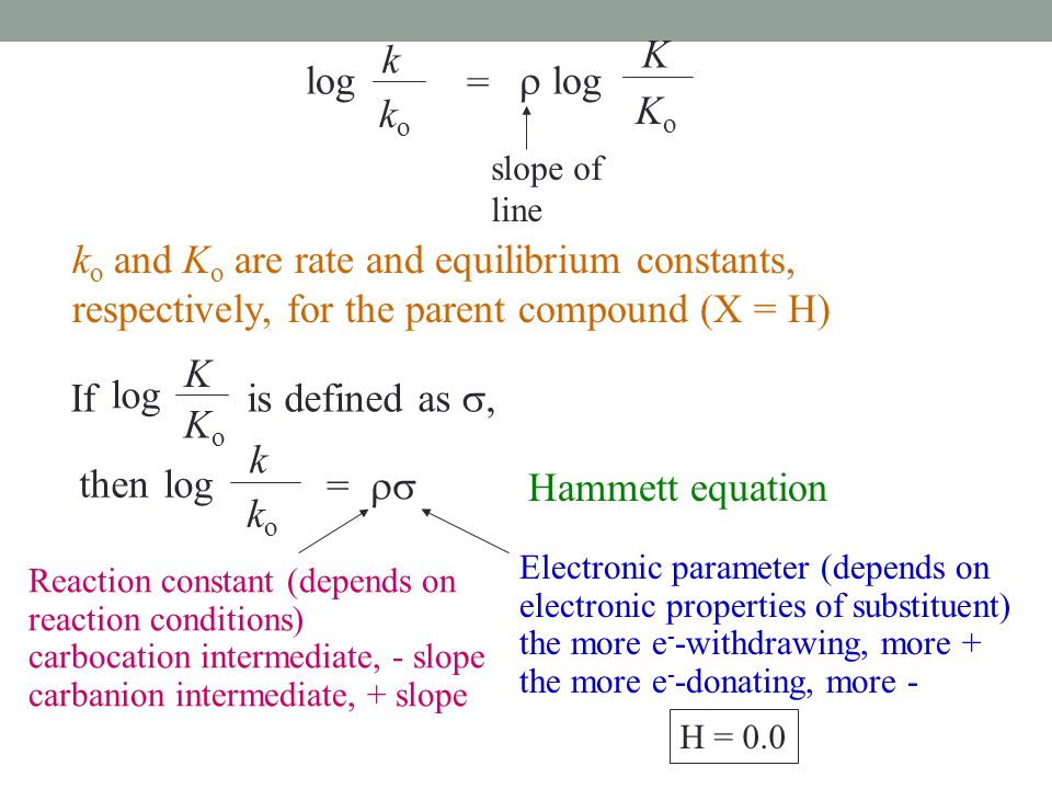 k K. log. =  log. ko. Ko. slope of line. ko and Ko are rate and equilibrium constants, respectively, for the parent compound (X = H)
