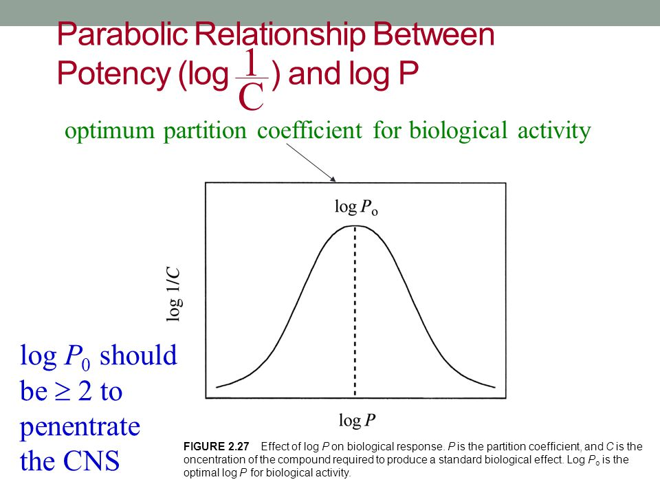 Parabolic Relationship Between Potency (log ) and log P