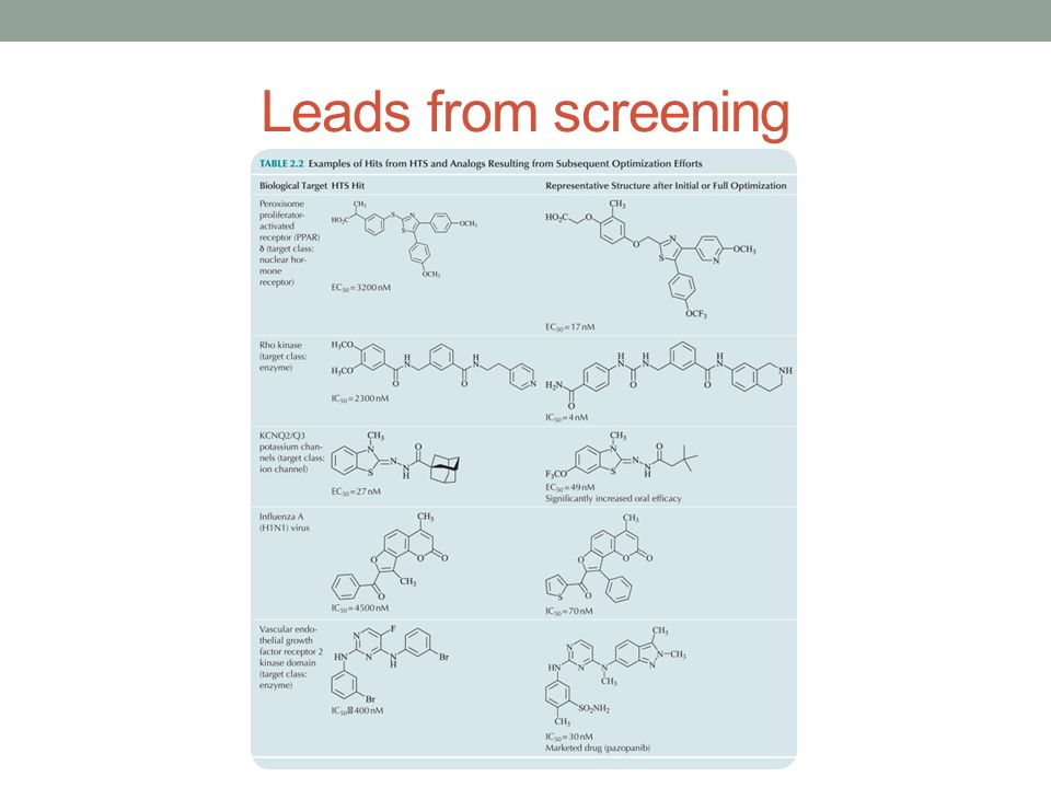Leads from screening