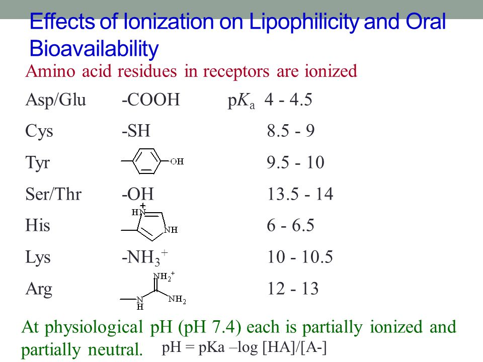 Effects of Ionization on Lipophilicity and Oral Bioavailability