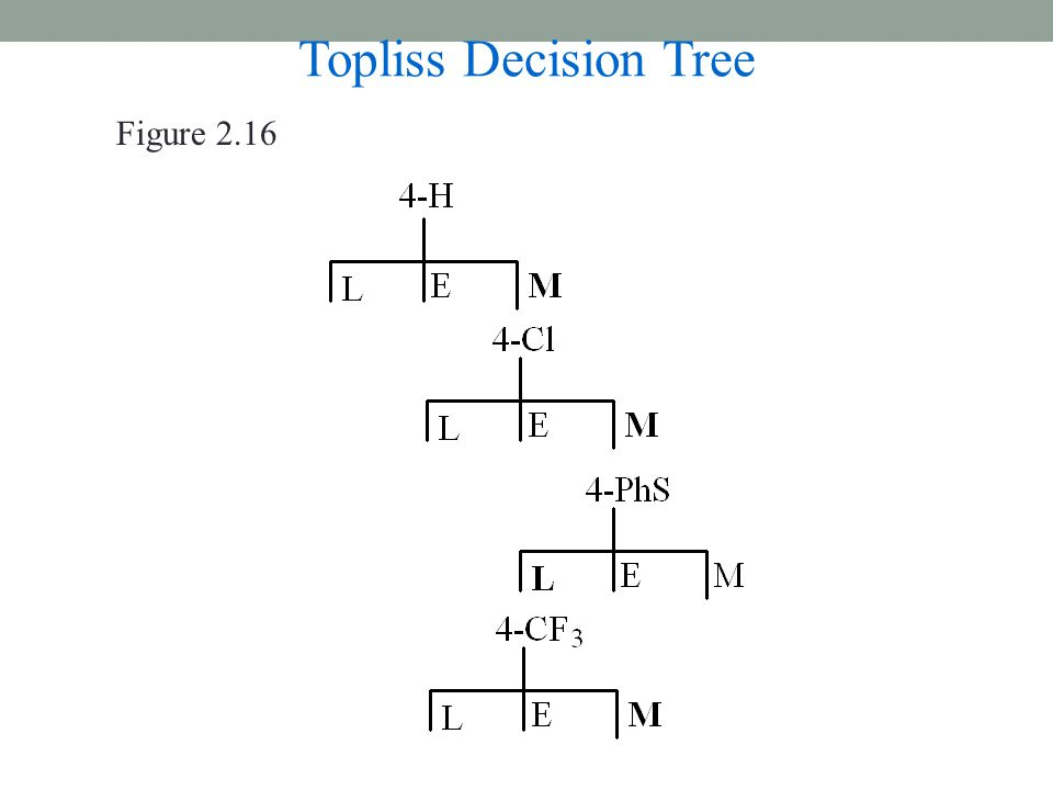 Topliss Decision Tree Figure 2.16
