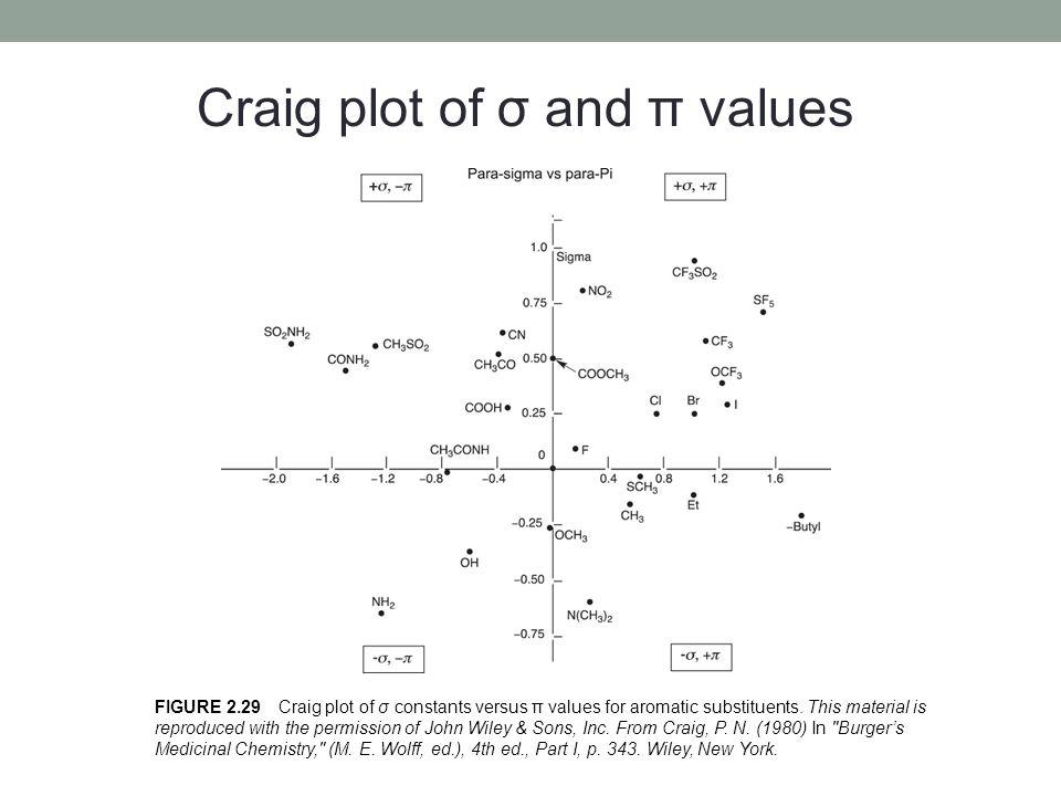 Craig plot of σ and π values