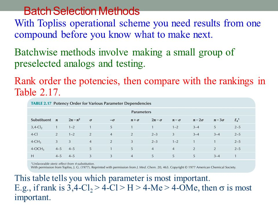 Batch Selection Methods