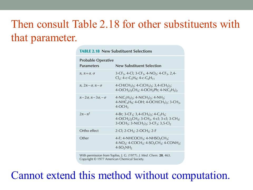 Then consult Table 2.18 for other substituents with that parameter.