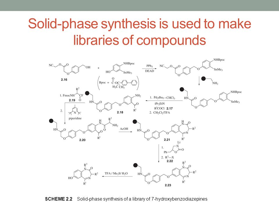 Solid-phase synthesis is used to make libraries of compounds