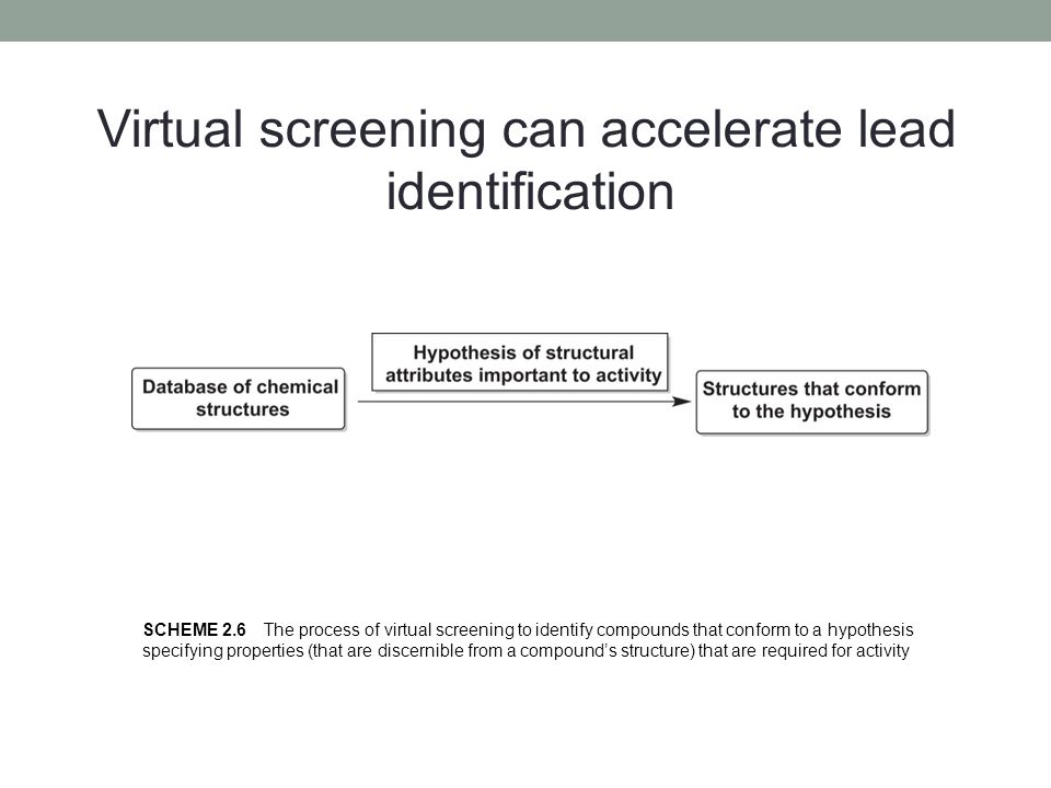 Virtual screening can accelerate lead identification