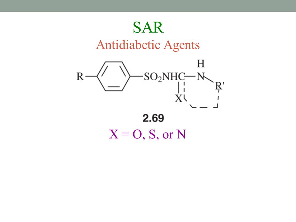 SAR Antidiabetic Agents