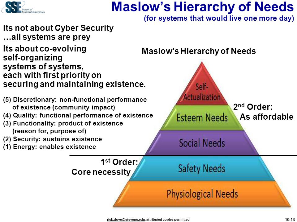 Maslow's Hierarchy of Needs (for systems that would live one more day)