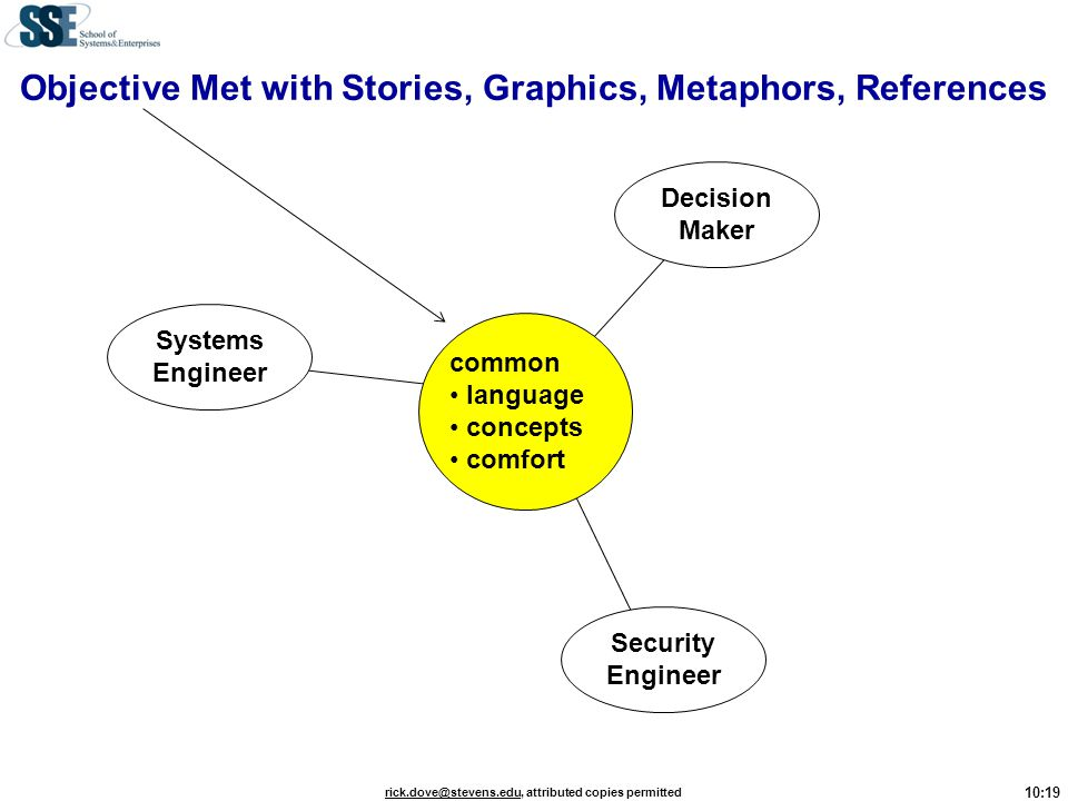 Objective Met with Stories, Graphics, Metaphors, References