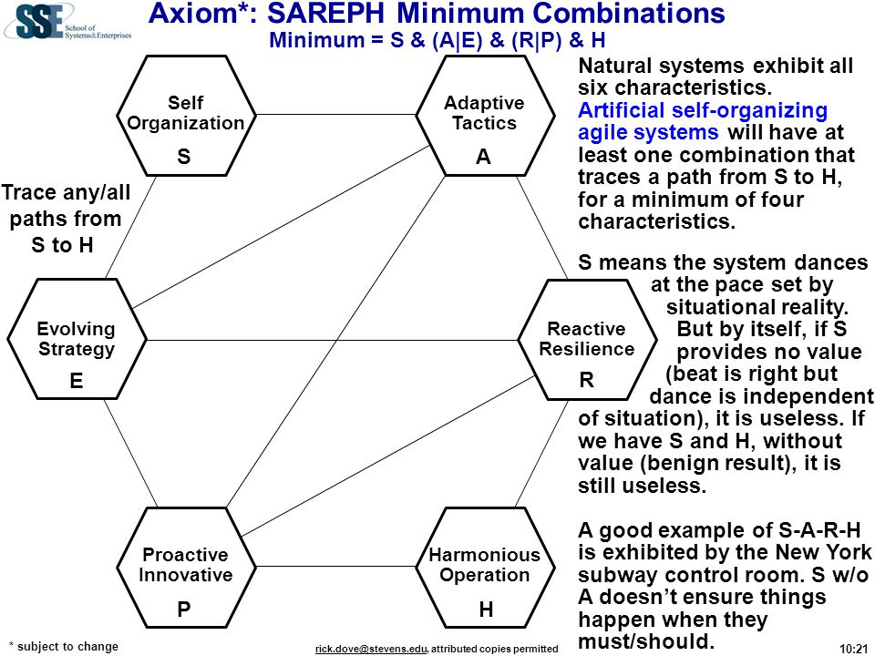 Axiom*: SAREPH Minimum Combinations Minimum = S & (A|E) & (R|P) & H