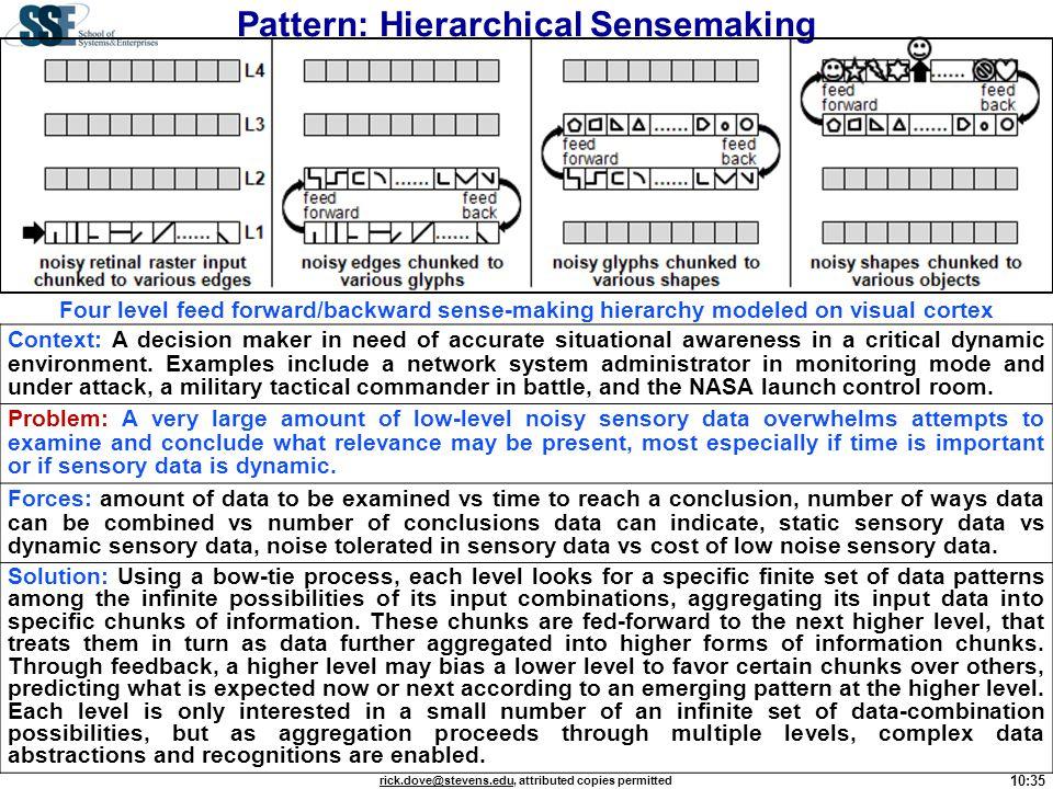 Pattern: Hierarchical Sensemaking