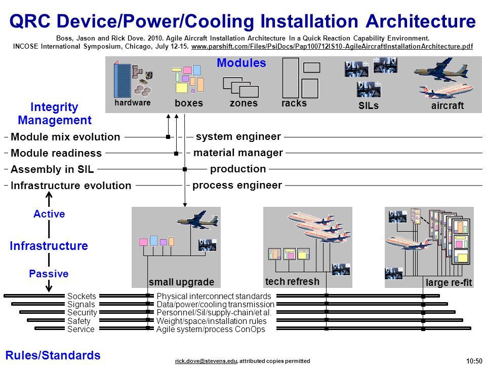 QRC Device/Power/Cooling Installation Architecture