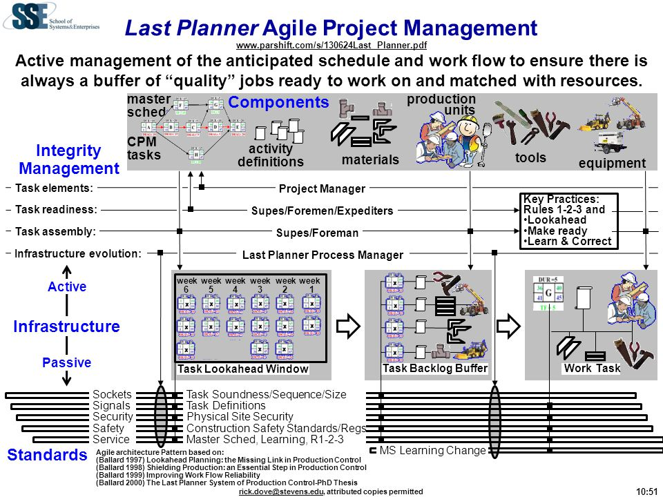 Last Planner Process Manager Supes/Foremen/Expediters