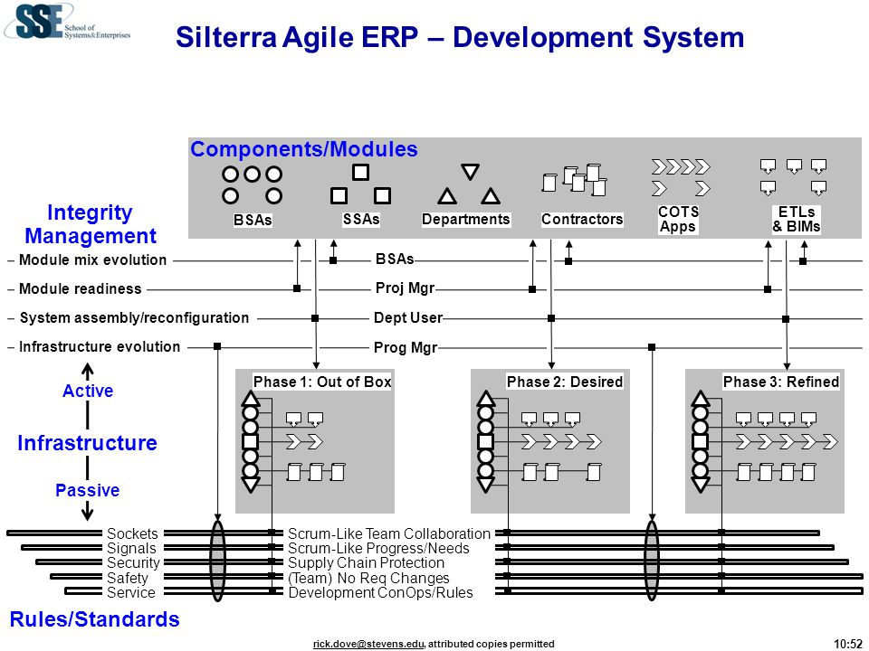 Silterra Agile ERP – Development System