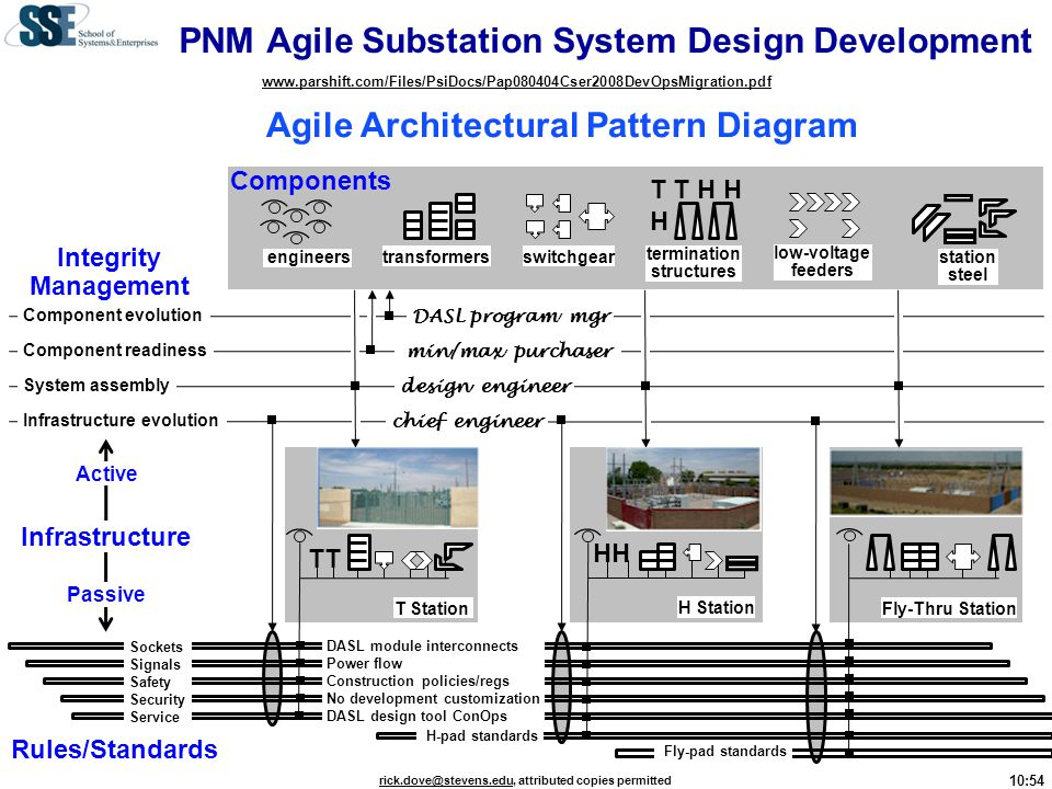 PNM Agile Substation System Design Development