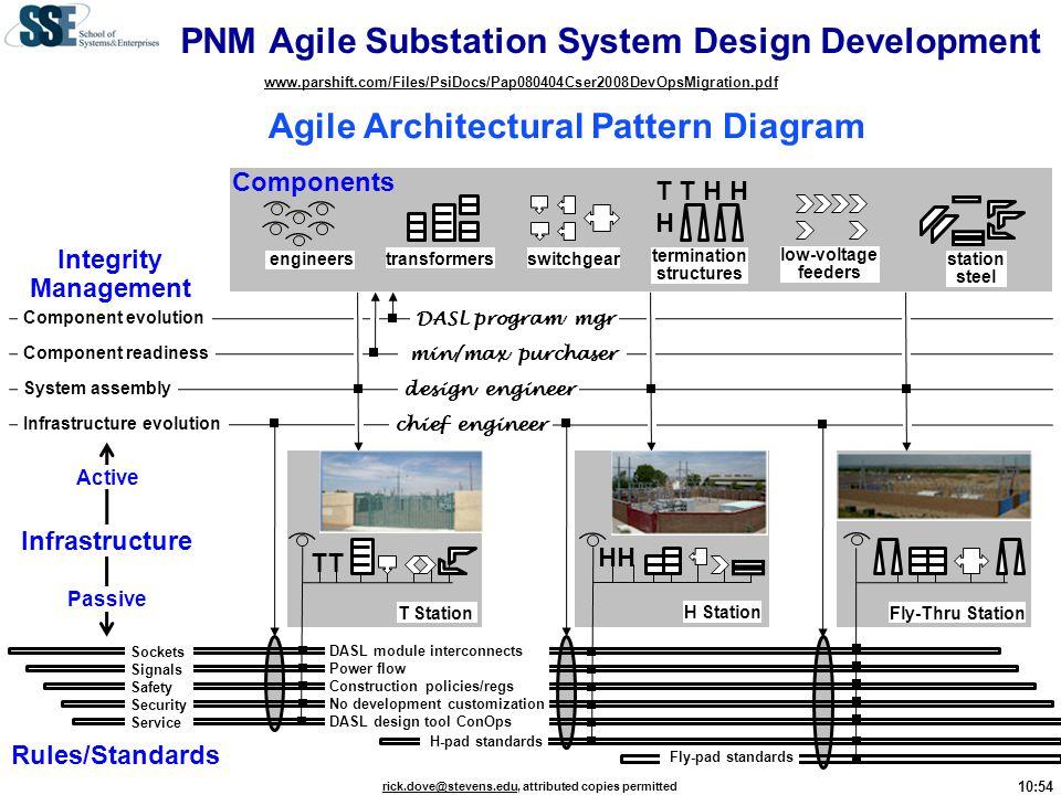 PNM Agile Substation System Design Development