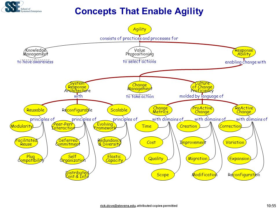 Concepts That Enable Agility