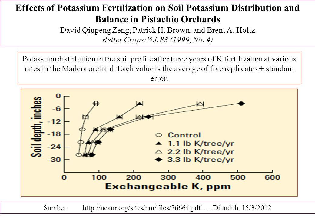 Effects of Potassium Fertilization on Soil Potassium Distribution and Balance in Pistachio Orchards