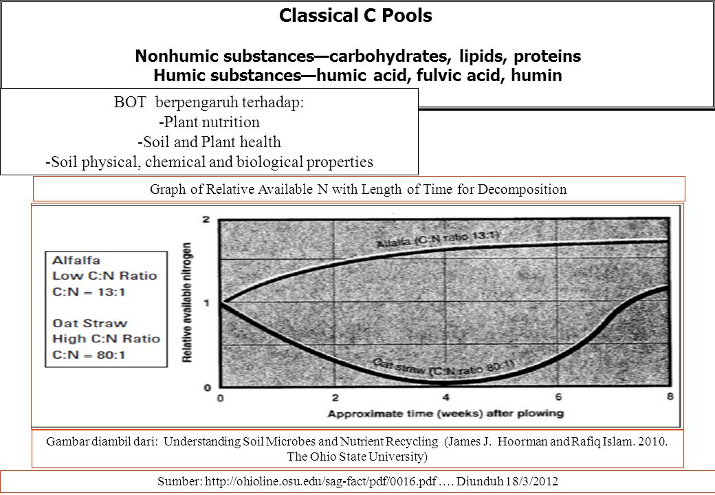 Classical C Pools Nonhumic substances—carbohydrates, lipids, proteins