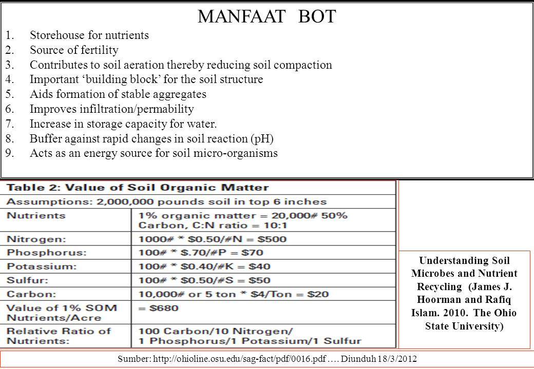 MANFAAT BOT Storehouse for nutrients Source of fertility